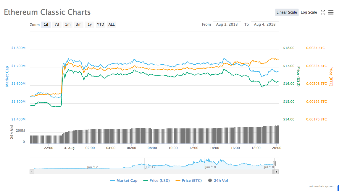 Ethereum Classic's 24-hour price chart